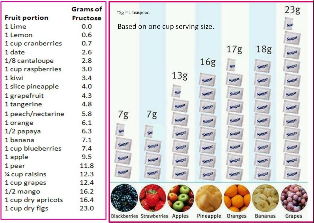 000Fructose-grams-in-fruit