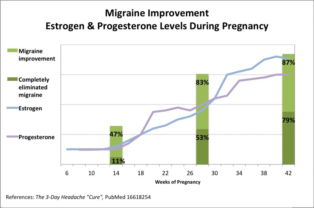Pregnancy-Estrogen-Progesterone-Migraine-Improvement